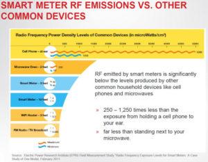 RF Emissions